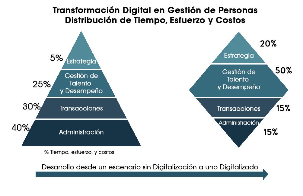 Transformación Digital en Recursos Humanos: El Diamante de la Gestión de Personas